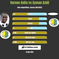 Vurnon Anita vs Ayman Azhil h2h player stats