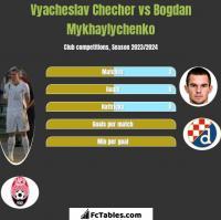 Vyacheslav Checher vs Bogdan Mykhaylychenko h2h player stats