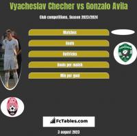 Vyacheslav Checher vs Gonzalo Avila h2h player stats