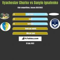Vyacheslav Churko vs Danylo Ignatenko h2h player stats