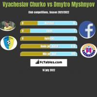 Vyacheslav Churko vs Dmytro Myshnyov h2h player stats