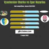 Vyacheslav Churko vs Egor Nazarina h2h player stats