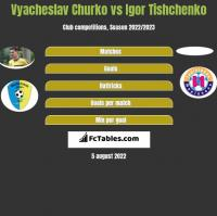 Vyacheslav Churko vs Igor Tishchenko h2h player stats