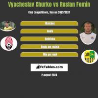 Vyacheslav Churko vs Ruslan Fomin h2h player stats