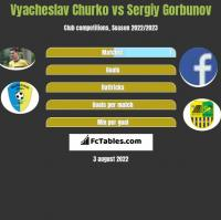 Vyacheslav Churko vs Sergiy Gorbunov h2h player stats