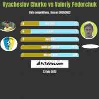 Vyacheslav Churko vs Valeriy Fedorchuk h2h player stats