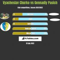Vyacheslav Churko vs Gennadiy Pasich h2h player stats