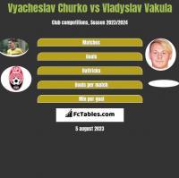 Vyacheslav Churko vs Vladyslav Vakula h2h player stats