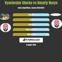 Vyacheslav Churko vs Nazariy Rusyn h2h player stats