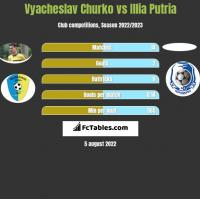 Vyacheslav Churko vs Illia Putria h2h player stats