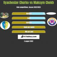 Vyacheslav Churko vs Maksym Chekh h2h player stats