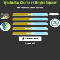 Vyacheslav Churko vs Dmytro Topalov h2h player stats