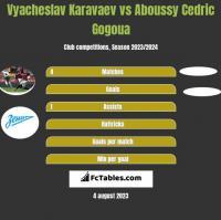 Vyacheslav Karavaev vs Aboussy Cedric Gogoua h2h player stats