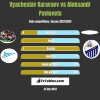 Vyacheslav Karavaev vs Aleksandr Pavlovets h2h player stats