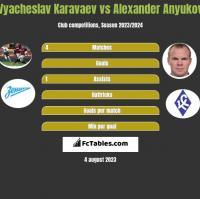 Wiaczesław Karawajew vs Aleksander Aniukow h2h player stats