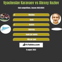 Vyacheslav Karavaev vs Alexey Kozlov h2h player stats