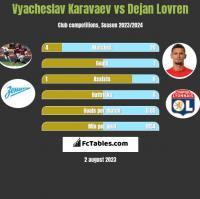 Vyacheslav Karavaev vs Dejan Lovren h2h player stats