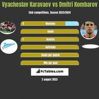 Wiaczesław Karawajew vs Dmitri Kombarow h2h player stats