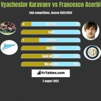Vyacheslav Karavaev vs Francesco Acerbi h2h player stats