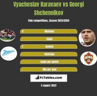 Vyacheslav Karavaev vs Georgi Shchennikov h2h player stats