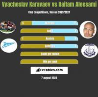 Vyacheslav Karavaev vs Haitam Aleesami h2h player stats