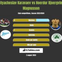 Vyacheslav Karavaev vs Hoerdur Bjoergvin Magnusson h2h player stats