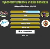 Vyacheslav Karavaev vs Kirill Nababkin h2h player stats