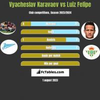 Vyacheslav Karavaev vs Luiz Felipe h2h player stats