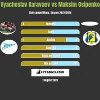Vyacheslav Karavaev vs Maksim Osipenko h2h player stats