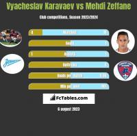 Wiaczesław Karawajew vs Mehdi Zeffane h2h player stats