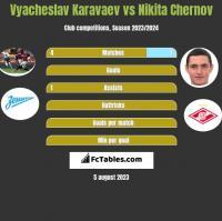 Wiaczesław Karawajew vs Nikita Czernow h2h player stats