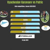Vyacheslav Karavaev vs Patric h2h player stats