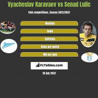 Vyacheslav Karavaev vs Senad Lulic h2h player stats