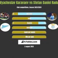 Vyacheslav Karavaev vs Stefan Daniel Radu h2h player stats