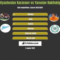 Vyacheslav Karavaev vs Yaroslav Rakitskiy h2h player stats