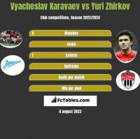 Vyacheslav Karavaev vs Yuri Zhirkov h2h player stats