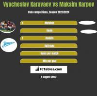 Wiaczesław Karawajew vs Maksim Karpov h2h player stats
