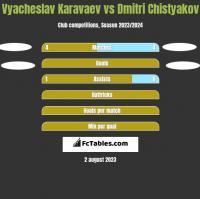 Vyacheslav Karavaev vs Dmitri Chistyakov h2h player stats
