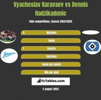 Vyacheslav Karavaev vs Dennis Hadzikadunic h2h player stats