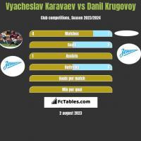 Vyacheslav Karavaev vs Danil Krugovoy h2h player stats