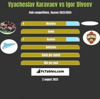 Vyacheslav Karavaev vs Igor Diveev h2h player stats