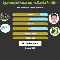 Vyacheslav Karavaev vs Danila Prokhin h2h player stats