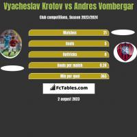 Vyacheslav Krotov vs Andres Vombergar h2h player stats
