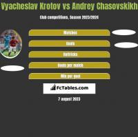 Vyacheslav Krotov vs Andrey Chasovskikh h2h player stats