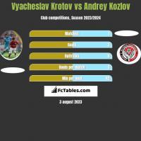 Vyacheslav Krotov vs Andrey Kozlov h2h player stats