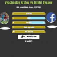 Vyacheslav Krotov vs Dmitri Sysuev h2h player stats