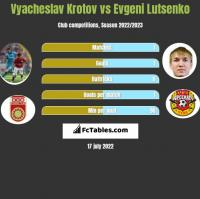 Vyacheslav Krotov vs Evgeni Lutsenko h2h player stats