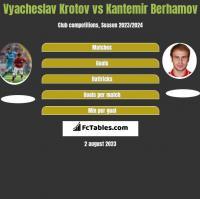 Vyacheslav Krotov vs Kantemir Berhamov h2h player stats