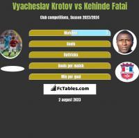 Vyacheslav Krotov vs Kehinde Fatai h2h player stats