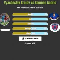 Vyacheslav Krotov vs Komnen Andric h2h player stats